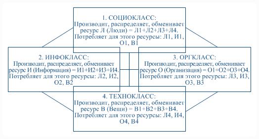 Модель: Функции СФЕРОНОВ