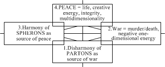 Model-22. Comparison of War and Peace