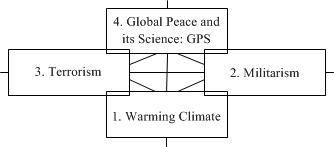 Model-23: The Sharpest Global Problems