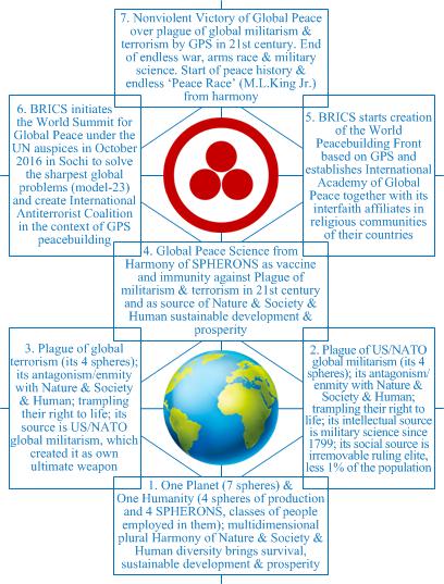 Global Peace Science