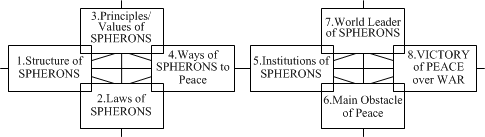 Model-21. The architecture of SPHERONS' global peace
