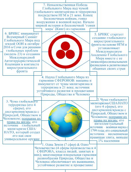 Тетранет мышления НГМ целостная обобщенная Модель-24