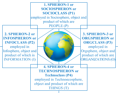 SPHERONS Model o­n Humanity Level