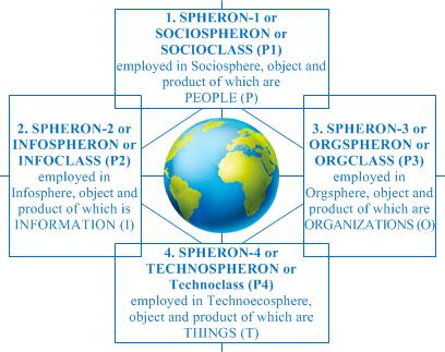 SPHERONS Model on Humanity Level
